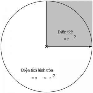 Hình tròn là gì?