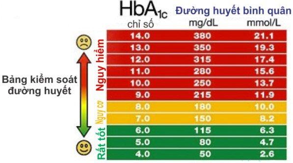 Chỉ số glucose và hba1c